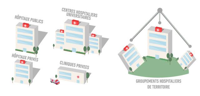 hôpitaux publics, centres hospitaliers universitaire, hôpitaux privés cliniques privées, groupements hospitaliers